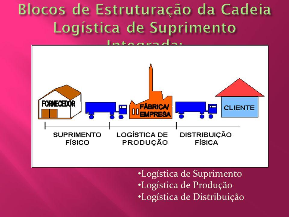 Logística de Suprimento Logística de Produção Logística de Distribuição