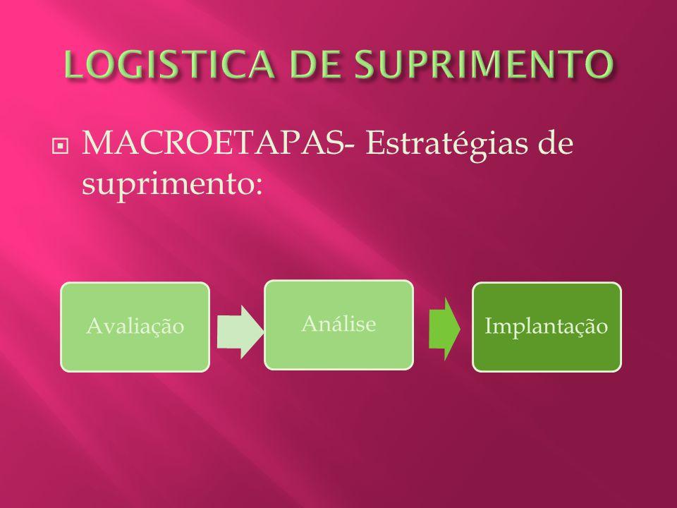 MACROETAPAS- Estratégias de suprimento: ImplantaçãoAnáliseAvaliação