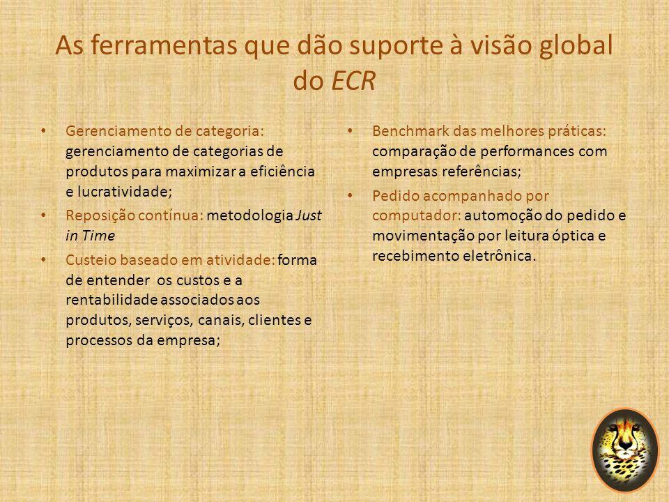 Estratégias do ECR Introdução eficiente de produtos (Efficient Product Introdution): maximiza a eficiência do desenvolvimento e da introdução de novos produtos; Sortimento eficiente da loja (Efficient Store Assortment): otimiza estoques, prateleiras e espaços da loja.