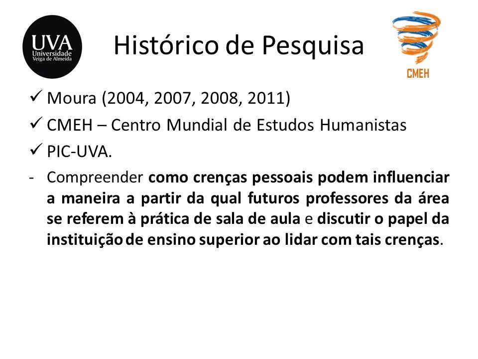Histórico de Pesquisa Moura (2004, 2007, 2008, 2011) CMEH – Centro Mundial de Estudos Humanistas PIC-UVA. -Compreender como crenças pessoais podem inf