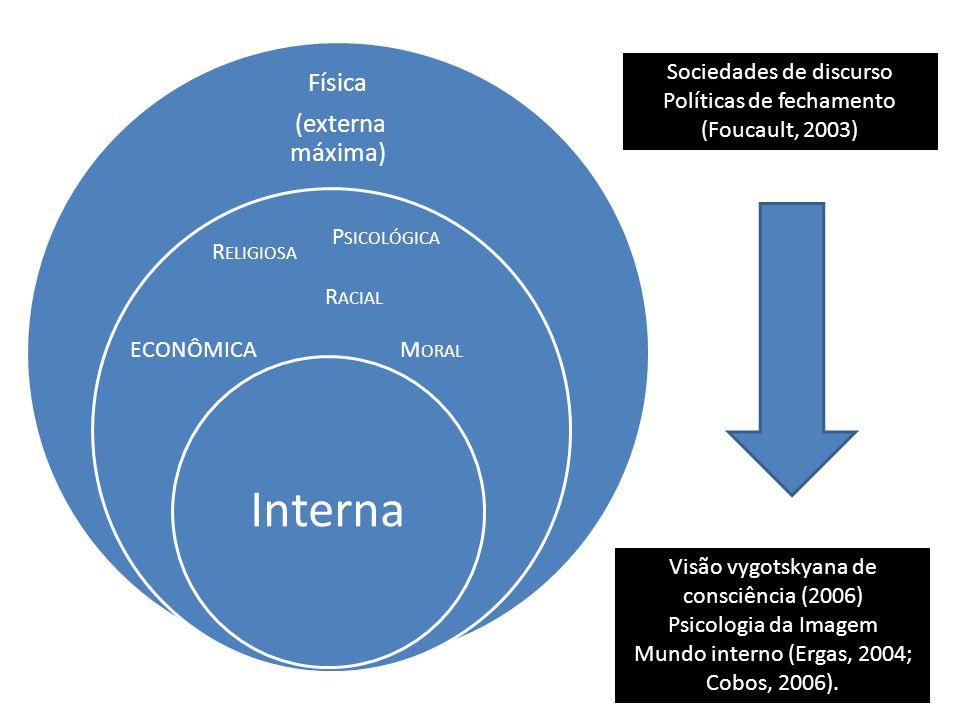 Física (externa máxima) Interna ECONÔMICA R ELIGIOSA M ORAL R ACIAL Sociedades de discurso Políticas de fechamento (Foucault, 2003) Visão vygotskyana