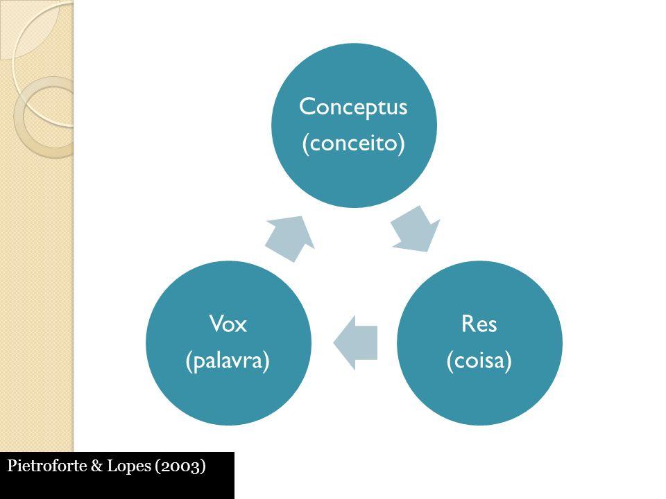 Conceptus (conceito) Res (coisa) Vox (palavra) Pietroforte & Lopes (2003)