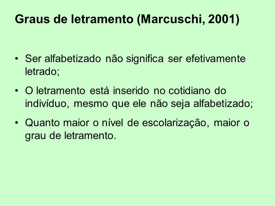 Graus de letramento (Marcuschi, 2001) Ser alfabetizado não significa ser efetivamente letrado; O letramento está inserido no cotidiano do indivíduo, mesmo que ele não seja alfabetizado; Quanto maior o nível de escolarização, maior o grau de letramento.