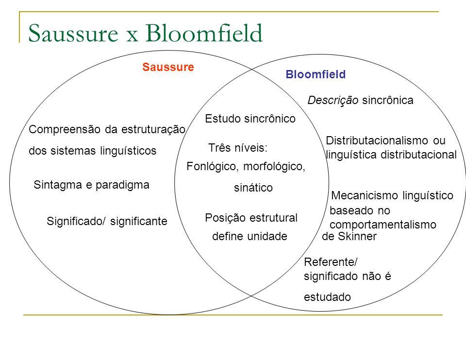 Saussure x Bloomfield Saussure Bloomfield Estudo sincrônico Descrição sincrônica Compreensão da estruturação dos sistemas linguísticos Três níveis: Fo