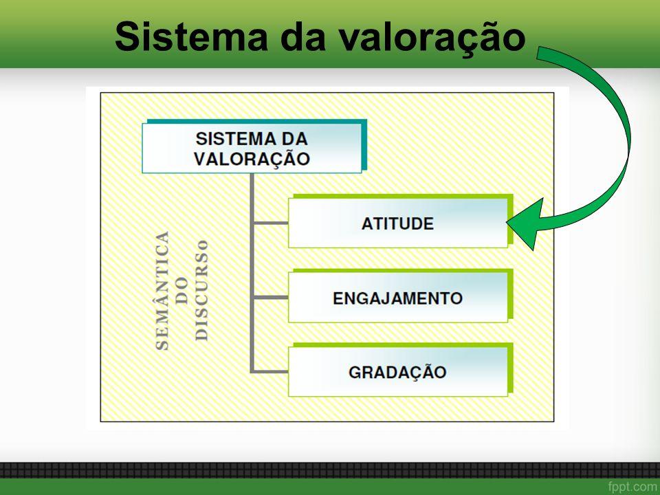 Sistema da valoração
