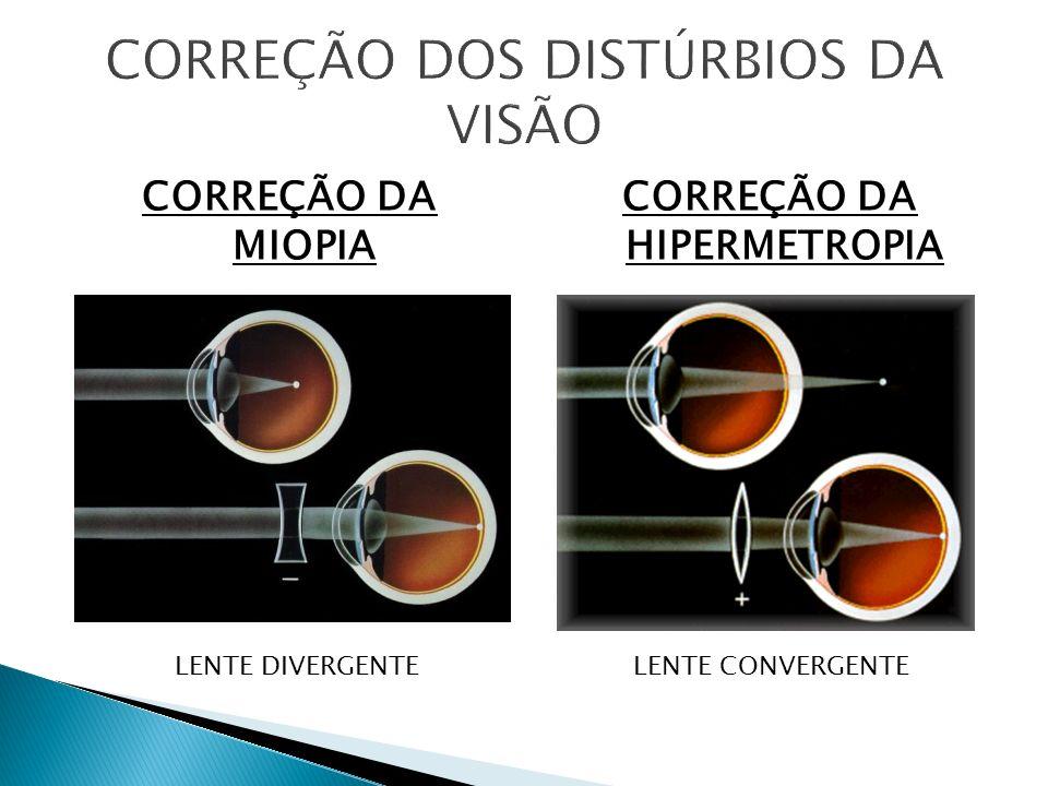 CORREÇÃO DA MIOPIA CORREÇÃO DA HIPERMETROPIA LENTE DIVERGENTELENTE CONVERGENTE