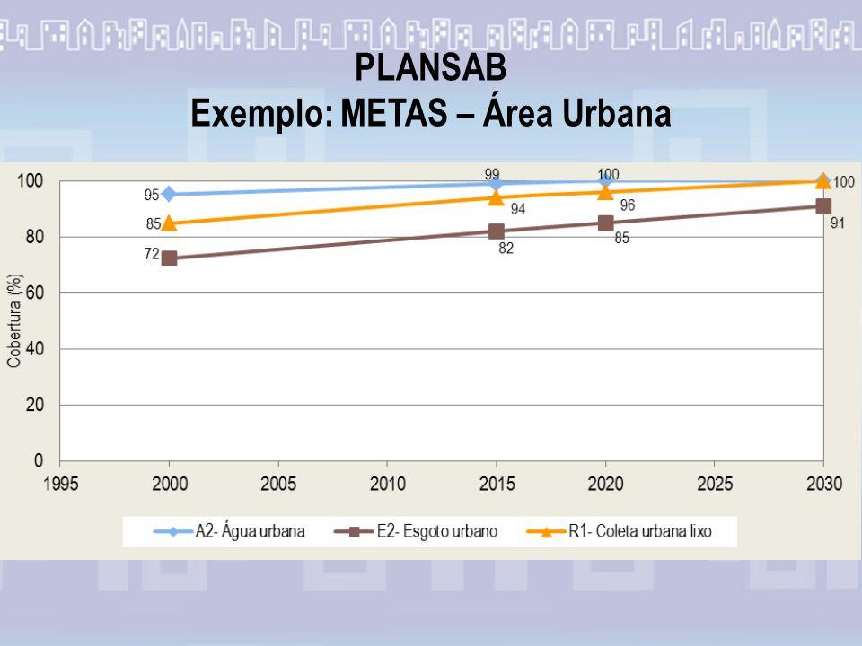 PLANSAB Exemplo: METAS – Área Urbana