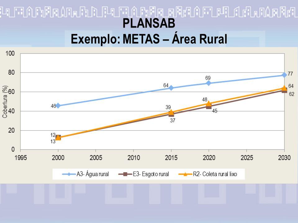 PLANSAB Exemplo: METAS – Área Rural