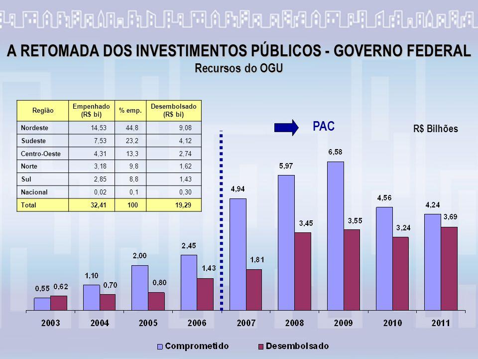 A RETOMADA DOS INVESTIMENTOS PÚBLICOS - GOVERNO FEDERAL Recursos do OGU PAC Região Empenhado (R$ bi) % emp.