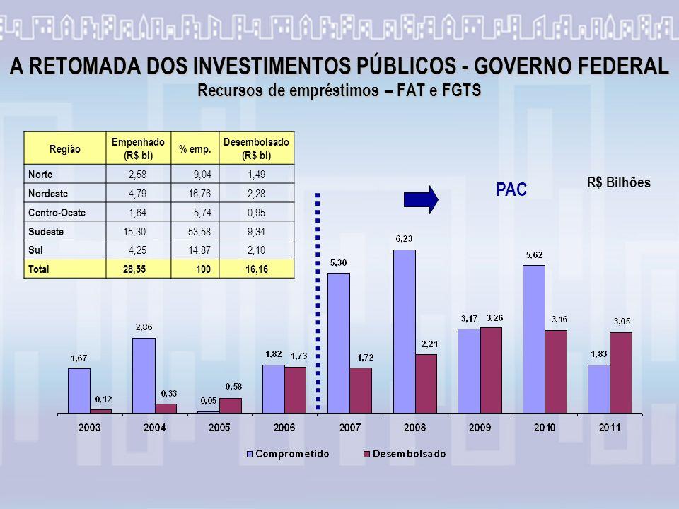 A RETOMADA DOS INVESTIMENTOS PÚBLICOS - GOVERNO FEDERAL Recursos de empréstimos – FAT e FGTS PAC Região Empenhado (R$ bi) % emp.