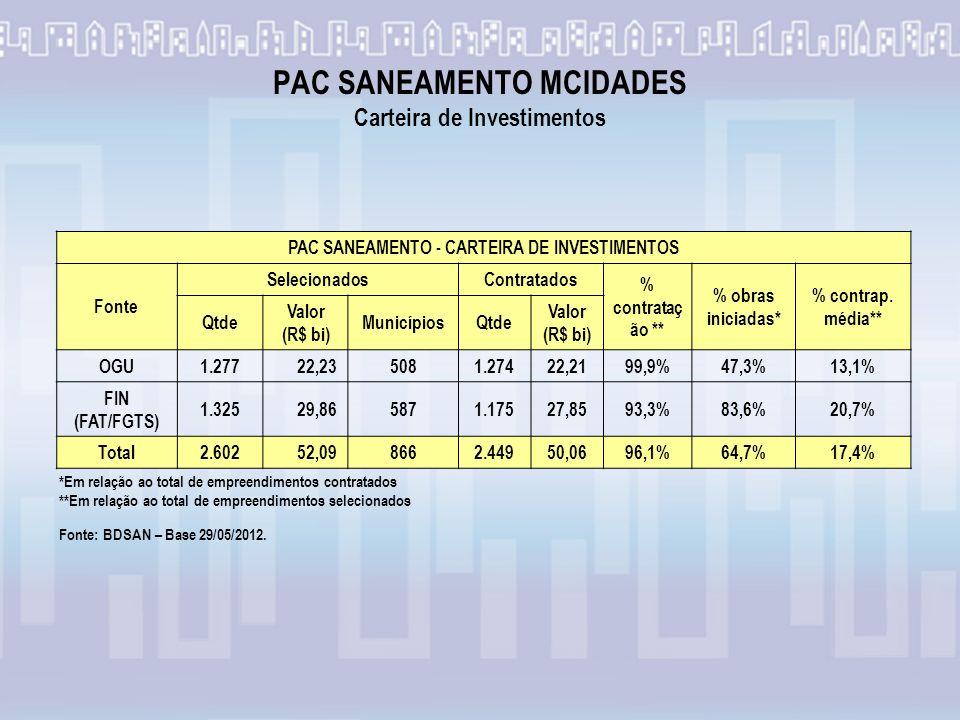 PAC SANEAMENTO MCIDADES Carteira de Investimentos *Em relação ao total de empreendimentos contratados **Em relação ao total de empreendimentos selecionados Fonte: BDSAN – Base 29/05/2012.