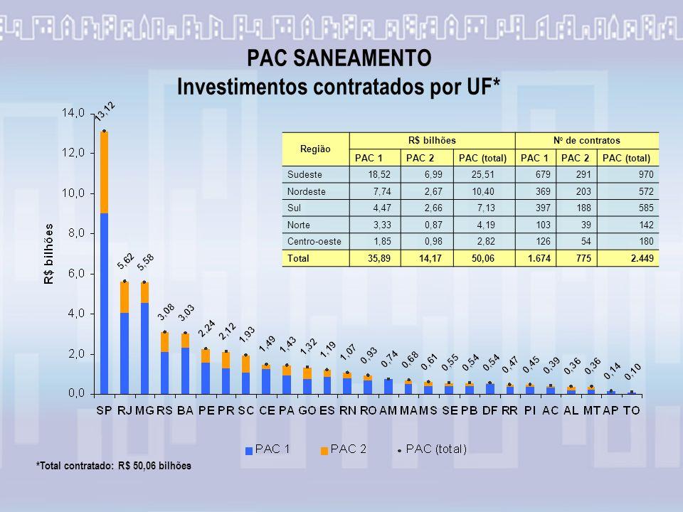 PAC SANEAMENTO Investimentos contratados por UF* *Total contratado: R$ 50,06 bilhões Região R$ bilhões N º de contratos PAC 1PAC 2PAC (total)PAC 1PAC 2PAC (total) Sudeste 18,52 6,99 25,51679291970 Nordeste 7,74 2,67 10,40369203572 Sul 4,47 2,66 7,13397188585 Norte 3,33 0,87 4,1910339142 Centro-oeste 1,85 0,98 2,8212654180 Total 35,89 14,17 50,061.6747752.449