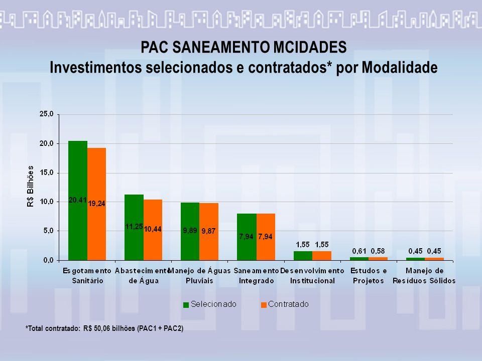 *Total contratado: R$ 50,06 bilhões (PAC1 + PAC2) PAC SANEAMENTO MCIDADES Investimentos selecionados e contratados* por Modalidade