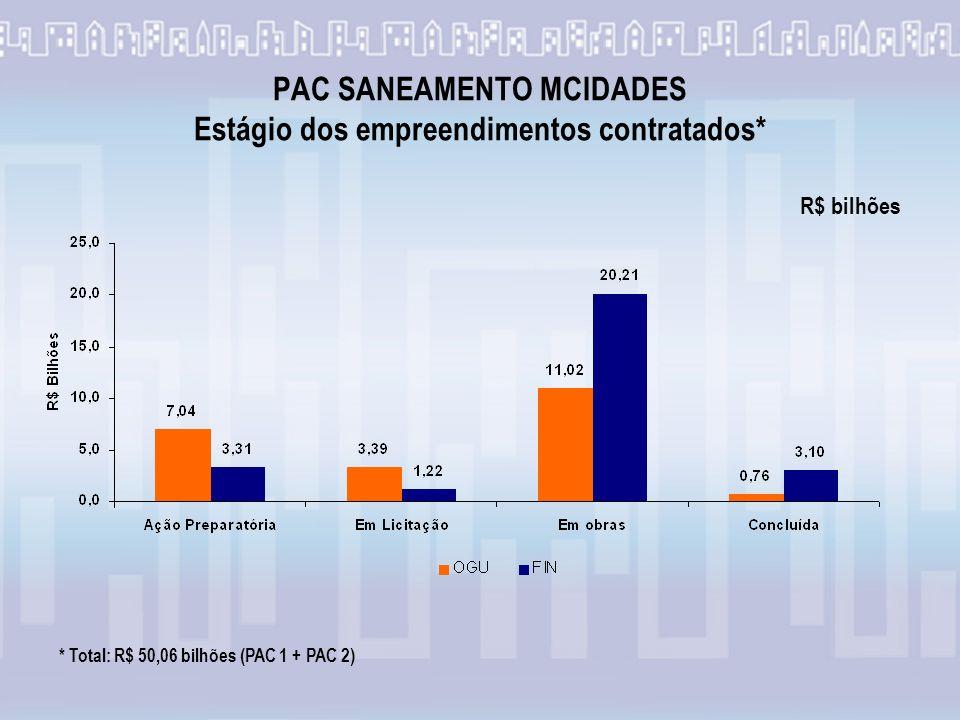 PAC SANEAMENTO MCIDADES Estágio dos empreendimentos contratados* * Total: R$ 50,06 bilhões (PAC 1 + PAC 2) R$ bilhões