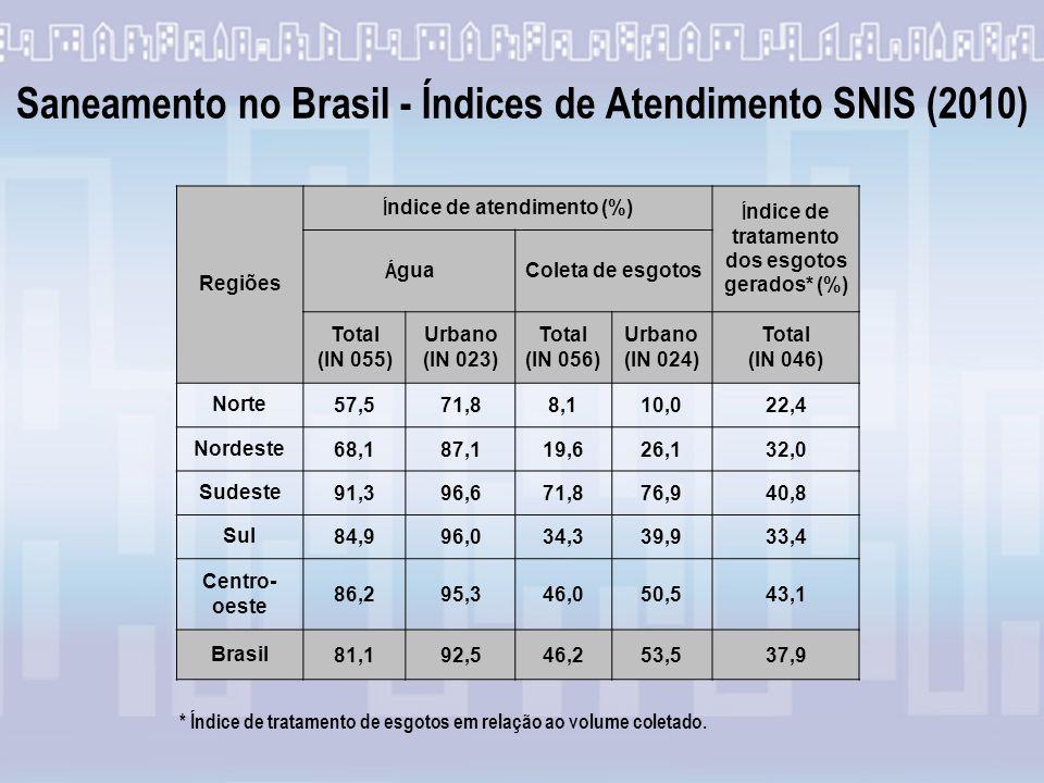 Saneamento no Brasil - Índices de Atendimento SNIS (2010) Regiões Í ndice de atendimento (%) Í ndice de tratamento dos esgotos gerados* (%) Á gua Coleta de esgotos Total (IN 055) Urbano (IN 023) Total (IN 056) Urbano (IN 024) Total (IN 046) Norte57,571,88,110,022,4 Nordeste68,187,119,626,132,0 Sudeste91,396,671,876,940,8 Sul84,996,034,339,933,4 Centro- oeste 86,295,346,050,543,1 Brasil81,192,546,253,537,9 * Índice de tratamento de esgotos em relação ao volume coletado.