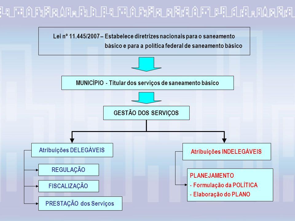 Lei nº 11.445/2007 – Estabelece diretrizes nacionais para o saneamento básico e para a política federal de saneamento básico MUNICÍPIO - Titular dos serviços de saneamento básico Atribuições DELEGÁVEIS Atribuições INDELEGÁVEIS PLANEJAMENTO - Formulação da POLÍTICA - Elaboração do PLANO REGULAÇÃO FISCALIZAÇÃO GESTÃO DOS SERVIÇOS PRESTAÇÃO dos Serviços