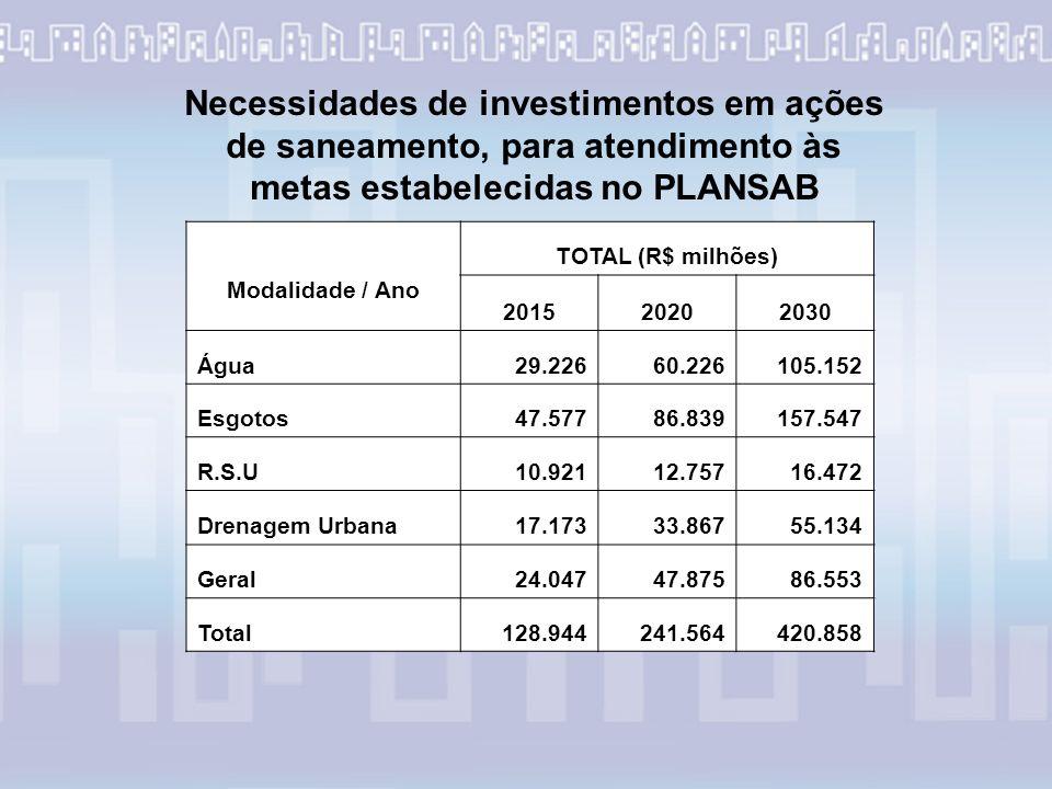 Modalidade / Ano TOTAL (R$ milhões) 201520202030 Água29.22660.226105.152 Esgotos47.57786.839157.547 R.S.U10.92112.75716.472 Drenagem Urbana17.17333.86755.134 Geral24.04747.87586.553 Total128.944241.564420.858 Necessidades de investimentos em ações de saneamento, para atendimento às metas estabelecidas no PLANSAB