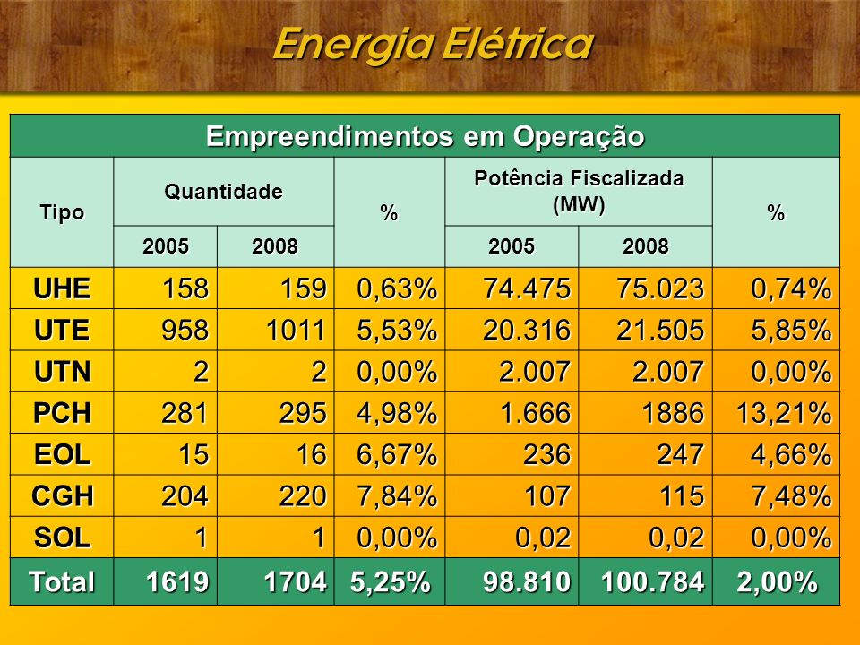 Energia Elétrica Empreendimentos em Operação Tipo Quantidade % Potência Fiscalizada (MW) % 2005200820052008 UHE1581590,63%74.47575.0230,74% UTE95810115,53%20.31621.5055,85% UTN220,00%2.0072.0070,00% PCH2812954,98%1.666188613,21% EOL15166,67%2362474,66% CGH2042207,84%1071157,48% SOL110,00%0,020,020,00% Total161917045,25%98.810100.7842,00%
