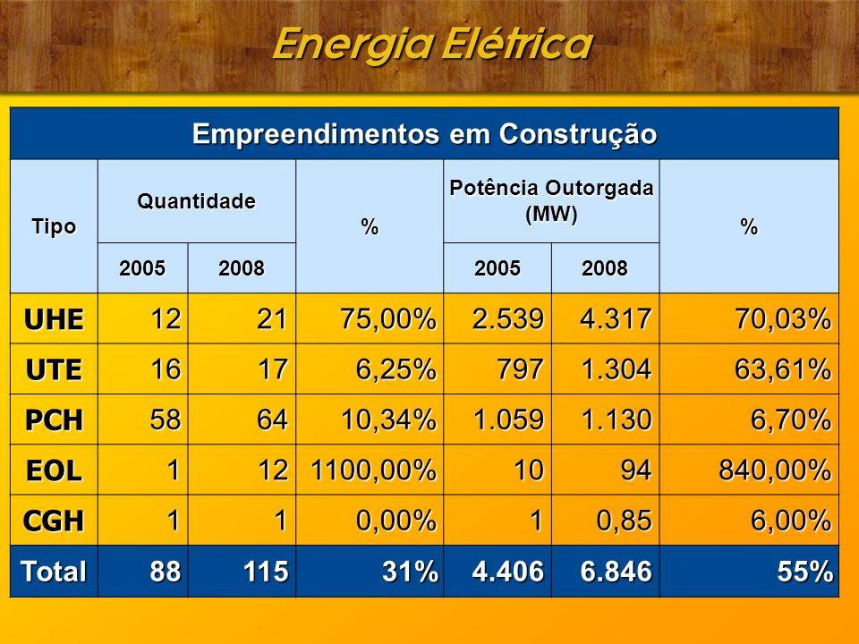 Energia Elétrica Empreendimentos em Construção Tipo Quantidade % Potência Outorgada (MW) % 2005200820052008 UHE122175,00% 2.539 2.539 4.317 4.31770,03% UTE16176,25% 797 797 1.304 1.30463,61% PCH586410,34% 1.059 1.059 1.130 1.1306,70% EOL1121100,00% 10 10 94 94840,00% CGH110,00% 1 0,85 0,856,00% Total8811531% 4.406 4.406 6.846 6.84655%