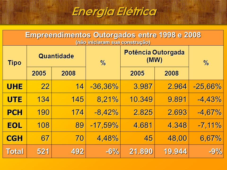 Energia Elétrica Empreendimentos Outorgados entre 1998 e 2008 (não iniciaram sua construção) Tipo Quantidade % Potência Outorgada (MW) % 2005200820052008 UHE2214-36,36% 3.987 3.987 2.964 2.964-25,66% UTE1341458,21% 10.349 10.349 9.891 9.891-4,43% PCH190174-8,42% 2.825 2.825 2.693 2.693-4,67% EOL10889-17,59% 4.681 4.681 4.348 4.348-7,11% CGH67704,48% 45 45 48,00 48,006,67% Total521492-6% 21.890 21.890 19.944 19.944-9%