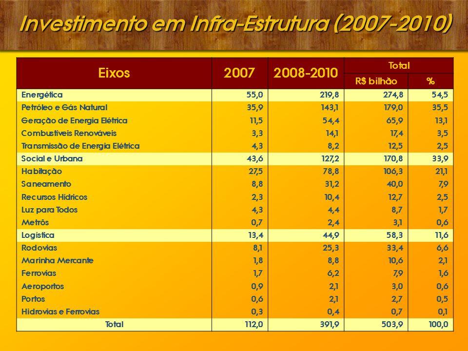 Investimento em Infra-Estrutura (2007-2010) Eixos20072008-2010 Total R$ bilhão% Energética55,0219,8274,854,5 Petróleo e Gás Natural35,9143,1179,035,5