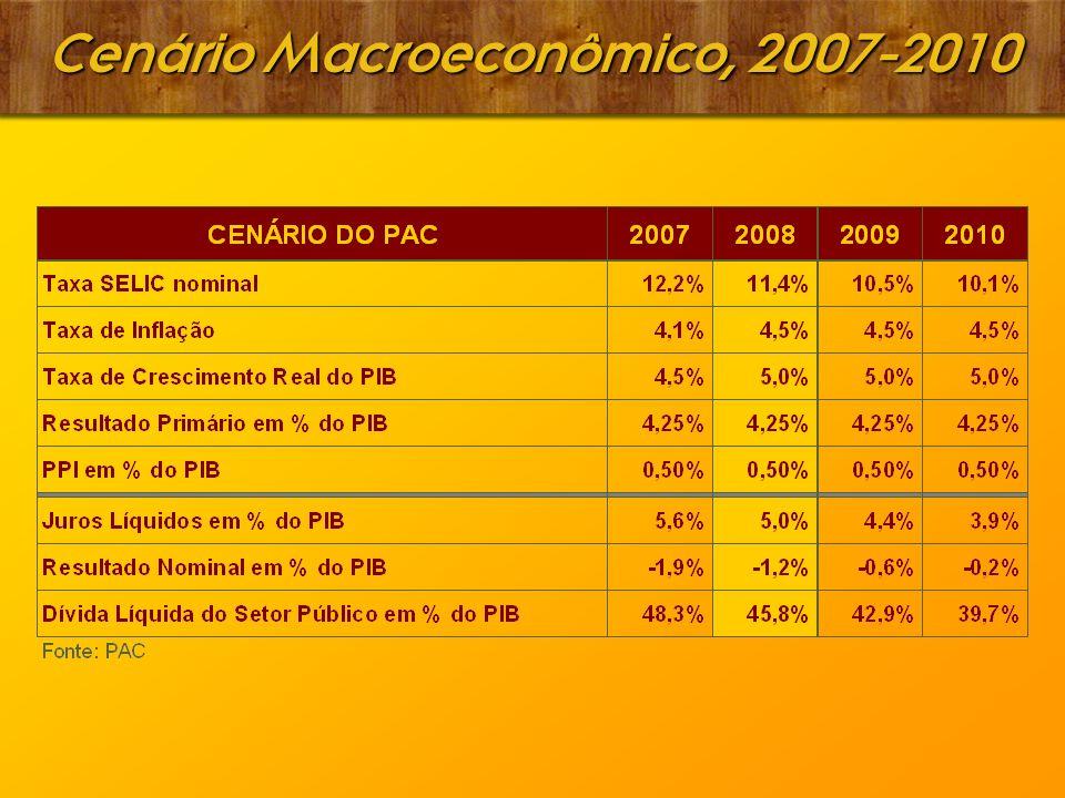 Cenário Macroeconômico, 2007-2010