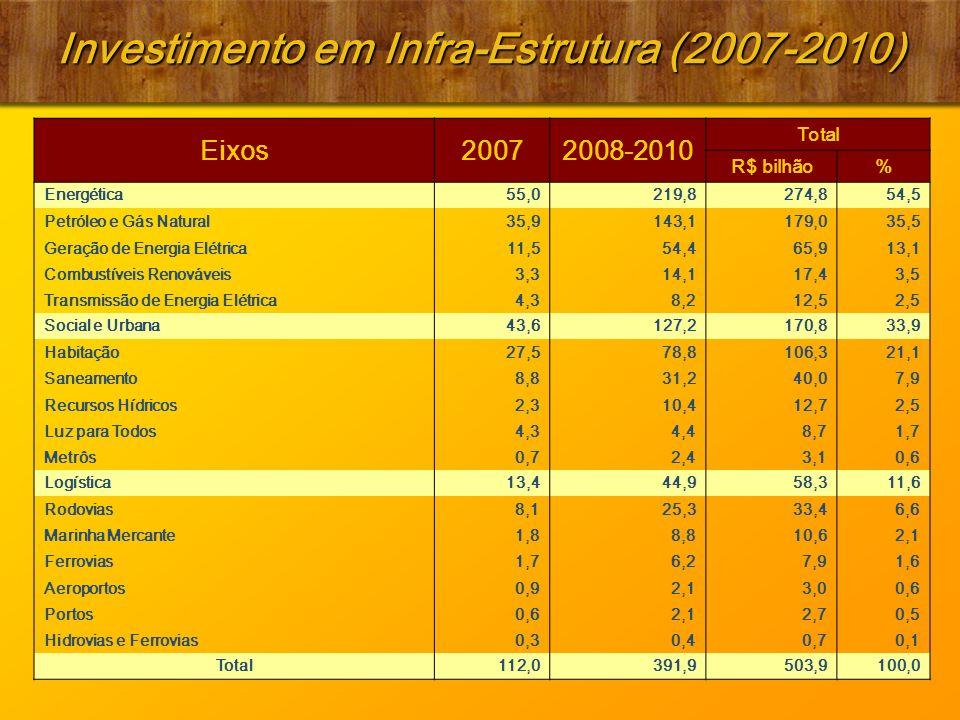 Investimento em Infra-Estrutura (2007-2010) Eixos20072008-2010 Total R$ bilhão% Energética55,0219,8274,854,5 Petróleo e Gás Natural35,9143,1179,035,5 Geração de Energia Elétrica11,554,465,913,1 Combustíveis Renováveis3,314,117,43,5 Transmissão de Energia Elétrica4,38,212,52,5 Social e Urbana43,6127,2170,833,9 Habitação27,578,8106,321,1 Saneamento8,831,240,07,9 Recursos Hídricos2,310,412,72,5 Luz para Todos4,34,48,71,7 Metrôs0,72,43,10,6 Logística13,444,958,311,6 Rodovias8,125,333,46,6 Marinha Mercante1,88,810,62,1 Ferrovias1,76,27,91,6 Aeroportos0,92,13,00,6 Portos0,62,12,70,5 Hidrovias e Ferrovias0,30,40,70,1 Total112,0391,9503,9100,0