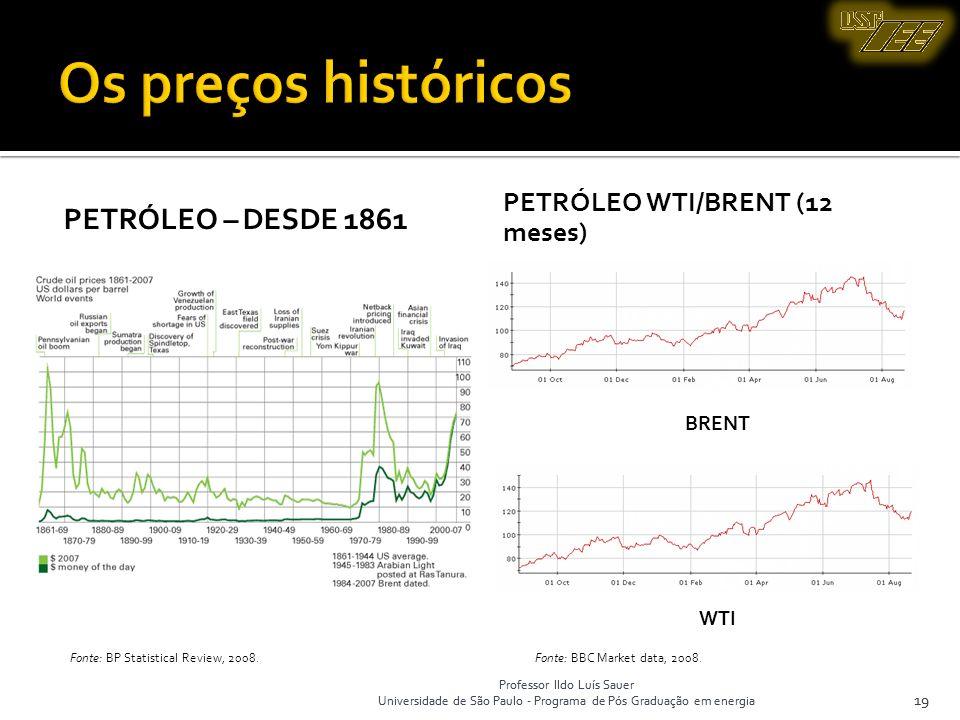 Professor Ildo Luís Sauer Universidade de São Paulo - Programa de Pós Graduação em energia 19 PETRÓLEO – DESDE 1861 PETRÓLEO WTI/BRENT (12 meses) 19 F