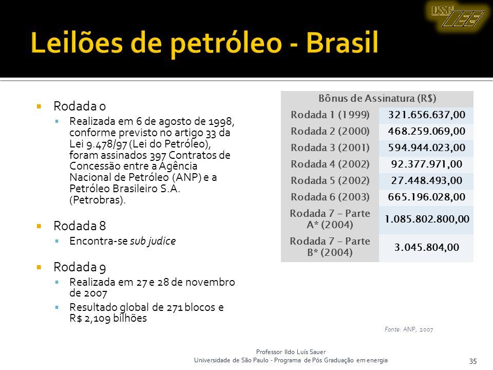 Professor Ildo Luís Sauer Universidade de São Paulo - Programa de Pós Graduação em energia 35 Rodada 0 Realizada em 6 de agosto de 1998, conforme prev