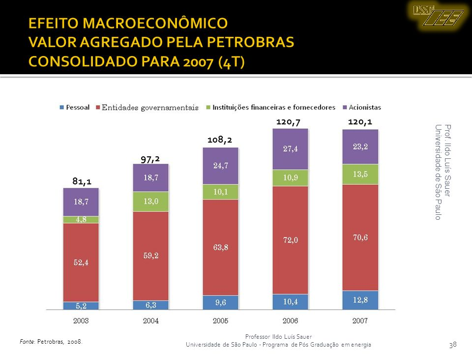 Professor Ildo Luís Sauer Universidade de São Paulo - Programa de Pós Graduação em energia 38 EFEITO MACROECONÔMICO VALOR AGREGADO PELA PETROBRAS CONS