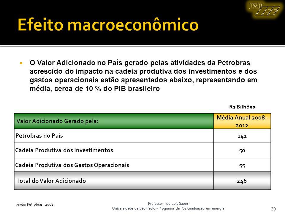 Professor Ildo Luís Sauer Universidade de São Paulo - Programa de Pós Graduação em energia 39 Professor Ildo Luís Sauer Universidade de São Paulo - Pr