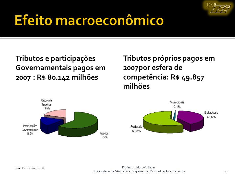 Professor Ildo Luís Sauer Universidade de São Paulo - Programa de Pós Graduação em energia 40 Tributos e participações Governamentais pagos em 2007 :