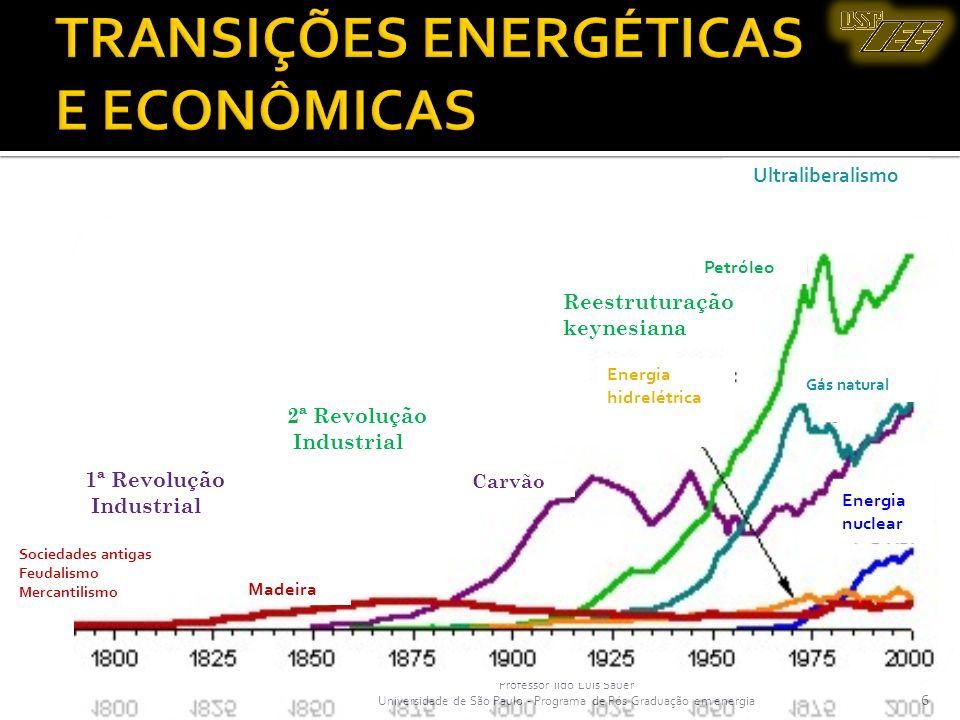 Professor Ildo Luís Sauer Universidade de São Paulo - Programa de Pós Graduação em energia 6 TRANSIÇÕES ENERGÉTICAS E ECONÔMICAS 6 Prof. Ildo Luís Sau