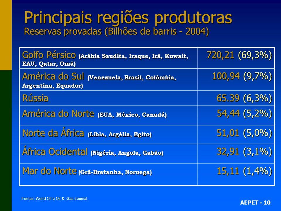 AEPET - 10 Principais regiões produtoras Reservas provadas (Bilhões de barris - 2004) Golfo Pérsico (Arábia Saudita, Iraque, Irã, Kuwait, EAU, Qatar,