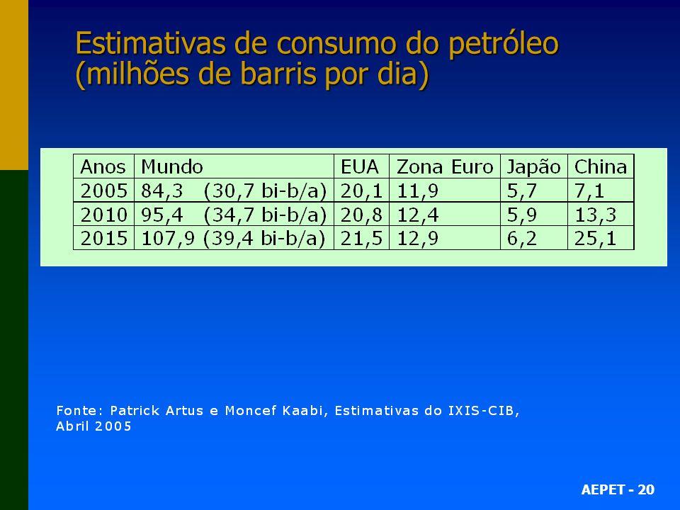 AEPET - 20 Estimativas de consumo do petróleo (milhões de barris por dia)