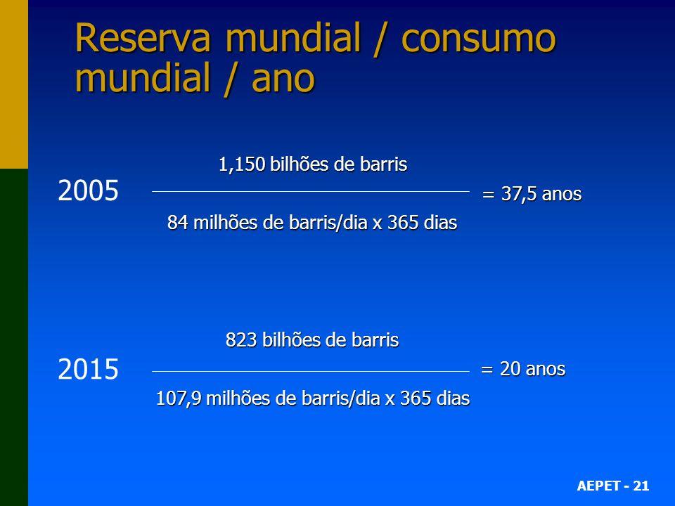 AEPET - 21 Reserva mundial / consumo mundial / ano 1,150 bilhões de barris = 37,5 anos 84 milhões de barris/dia x 365 dias 823 bilhões de barris = 20