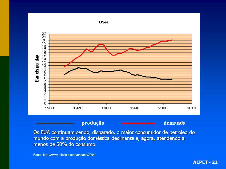 AEPET - 22 produção demanda Os EUA continuam sendo, disparado, o maior consumidor de petróleo do mundo com a produção doméstica declinante e, agora, a