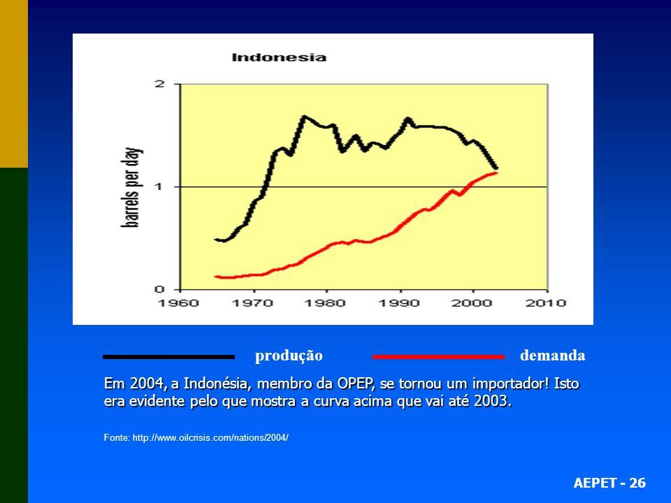 AEPET - 26 produção demanda Em 2004, a Indonésia, membro da OPEP, se tornou um importador! Isto era evidente pelo que mostra a curva acima que vai até