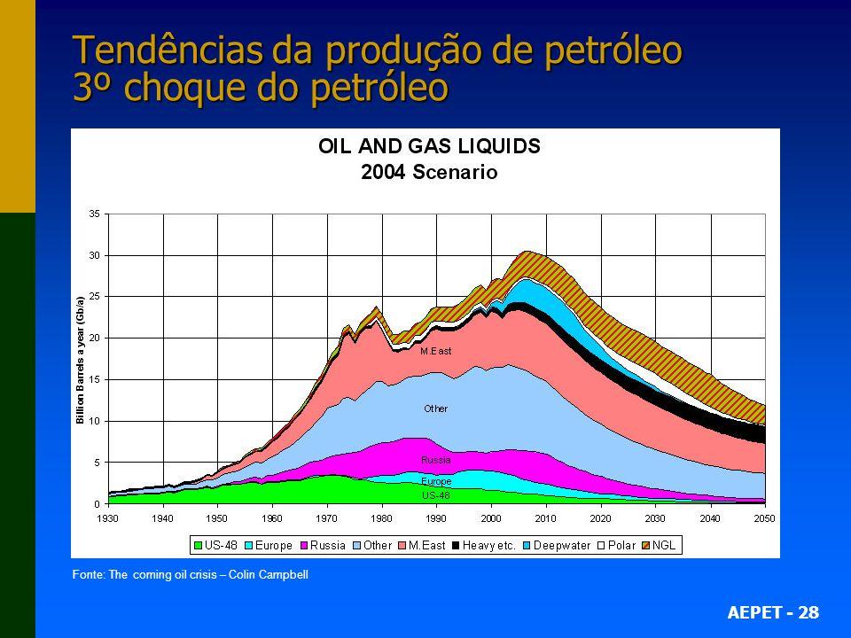 AEPET - 28 Tendências da produção de petróleo 3º choque do petróleo Fonte: The coming oil crisis – Colin Campbell