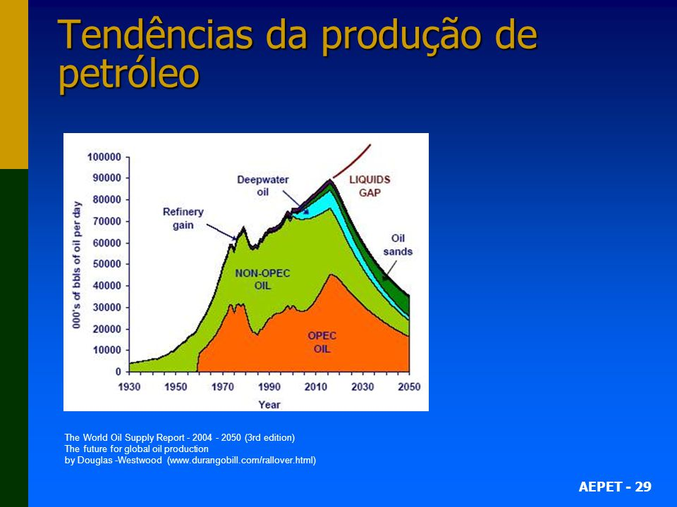 AEPET - 29 Tendências da produção de petróleo The World Oil Supply Report - 2004 - 2050 (3rd edition) The future for global oil production by Douglas