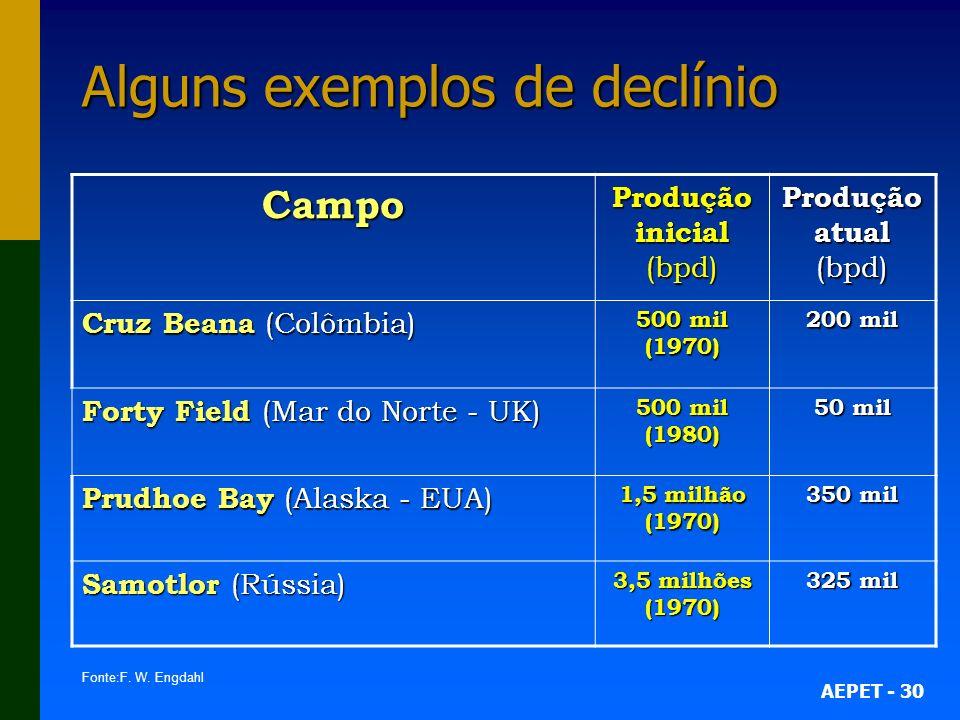 AEPET - 30 Alguns exemplos de declínio Campo Produção inicial (bpd) Produção atual (bpd) Cruz Beana (Colômbia) 500 mil (1970) 200 mil Forty Field (Mar