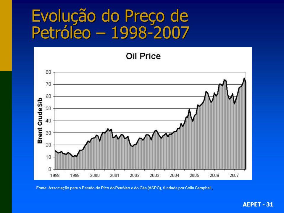 AEPET - 31 Evolução do Preço de Petróleo – 1998-2007. Fonte: Associação para o Estudo do Pico do Petróleo e do Gás (ASPO), fundada por Colin Campbell.