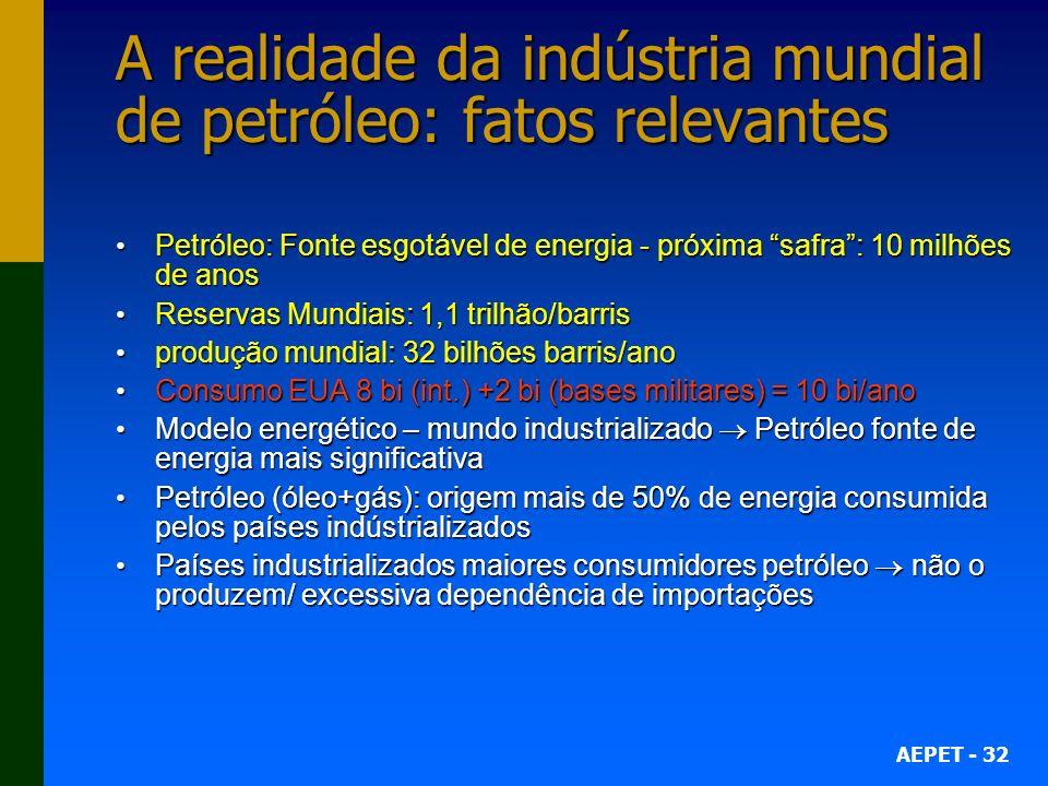 AEPET - 32 A realidade da indústria mundial de petróleo: fatos relevantes Petróleo: Fonte esgotável de energia - próxima safra: 10 milhões de anos Pet