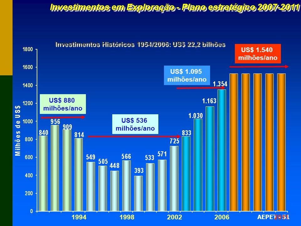 AEPET - 51 US$ 880 milhões/ano US$ 536 milhões/ano US$ 1.095 milhões/ano US$ 1.540 milhões/ano Investimentos Históricos 1954/2006: US$ 22,2 bilhões 19