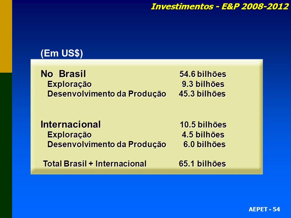 AEPET - 54 Investimentos - E&P 2008-2012 No Brasil 54.6 bilhões Exploração 9.3 bilhões Exploração 9.3 bilhões Desenvolvimento da Produção 45.3 bilhões