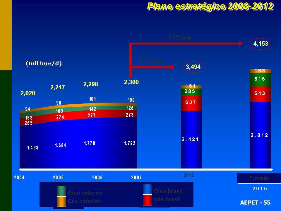 AEPET - 55 2,020 2,217 2,298 3,494 4,153 8.7% p.a. 7.7% p.a. 2012 * * 2,300 (mil boe/d) Plano estratégico 2008-2012 Óleo Brasil Gás Brasil Óleo exteri