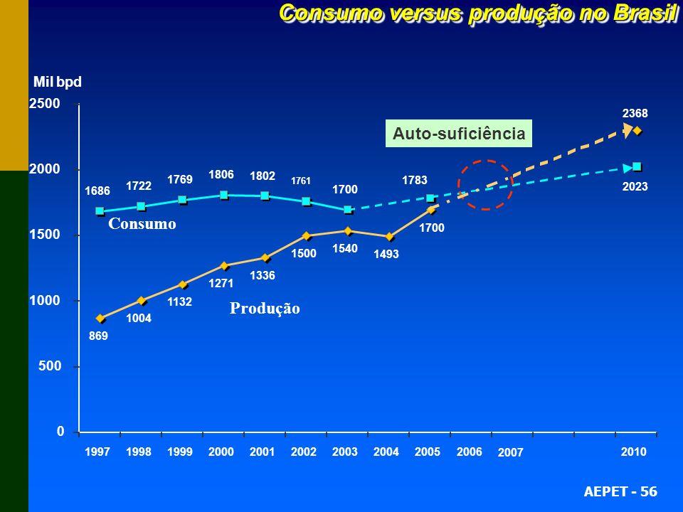 AEPET - 56 Consumo versus produção no Brasil 869 1004 1132 1271 1336 1500 1540 1493 1686 1722 1769 1806 1802 1761 1700 2368 2023 0 500 1000 1500 2000