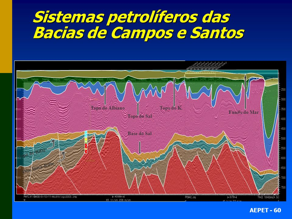 AEPET - 60 Sistemas petrolíferos das Bacias de Campos e Santos Disc Intra-Rifte Topo do Rifte Base do Sal Topo do Sal Topo do AlbianoTopo do K. Fundo