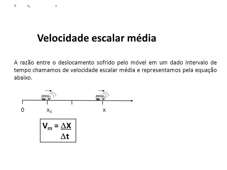 Física, 1º Ano Cinemática Velocidade escalar média A razão entre o deslocamento sofrido pelo móvel em um dado intervalo de tempo chamamos de velocidad