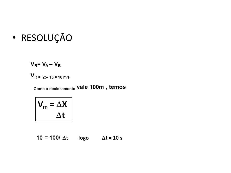 RESOLUÇÃO Física, 1º Ano Cinemática V R = V A – V B V R = 25- 15 = 10 m/s Como o deslocamento vale 100m, temos 10 = 100/ t logo t = 10 s V m = X t